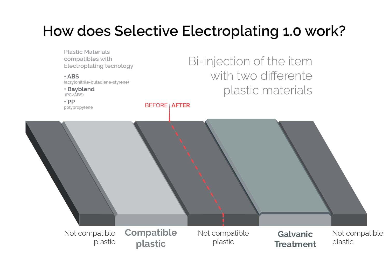 Infografic-How-does-Selective-galvanic-treatment-1-work-Cromoplastica-CMC-plating-on-plastic