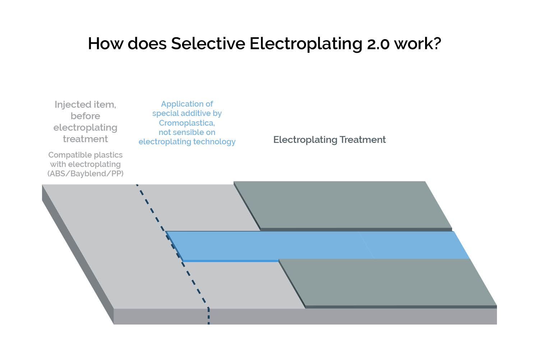 Infografic-How-does-Selective-galvanic-treatment-2-work-Cromoplastica-CMC-plating-on-plastic