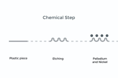 Electroplating-Treatment-infographic-Chemical-Step