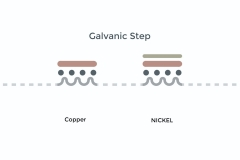 Electroplating-Treatment-infographic-Galvanic-Step
