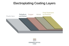Infographic-Electroplating-Coating-Layers